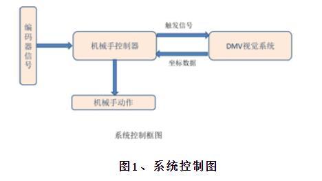 台達DMV機器視覺與機械手組合的自動拾放系統