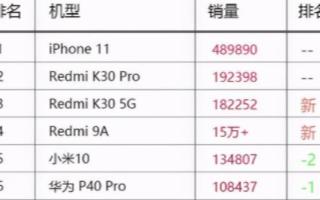 小米打破旧国产手机四强的格局,有望实现进入全球手机前三强