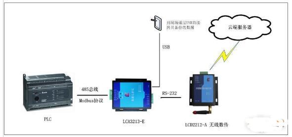 基於PLC的實時測量技術對設備監控點數據採集