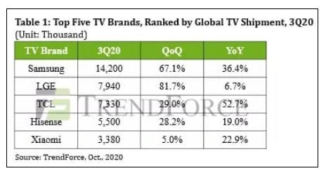 2020年Q3全球电视出货量创历史新高,三星仍然是榜首