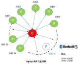 InPlay對無線物聯網市場的理解和感悟