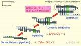从CPU角度分析IPC产生的原因
