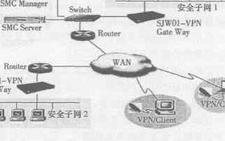 基于嵌入式Linux操作系統實現VPN安全網關的設計方案