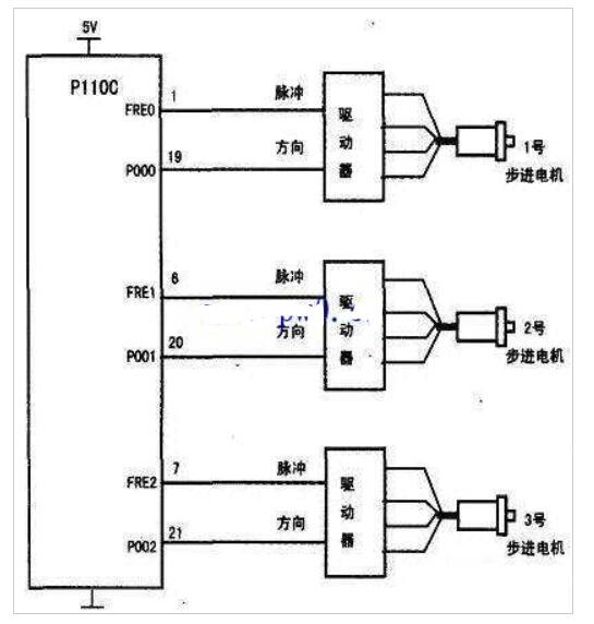 P110C如何操控3台步进电机