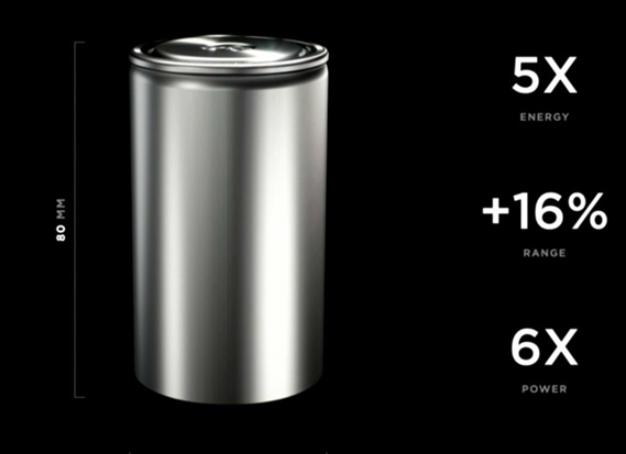 特斯拉新型电池续航里程比上一代提高16%,虽在测试批量生产却有困难