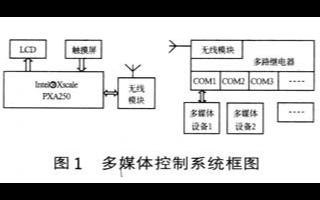 基于Intel R Xscale PXA250/210处理器实现手持式媒体控制系统的设计