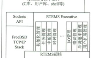 基于SPARC微處理器ERC32實現板級支持包B...