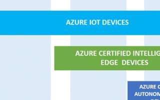 Arm与微软合作开发工具:简化端到端数据传输