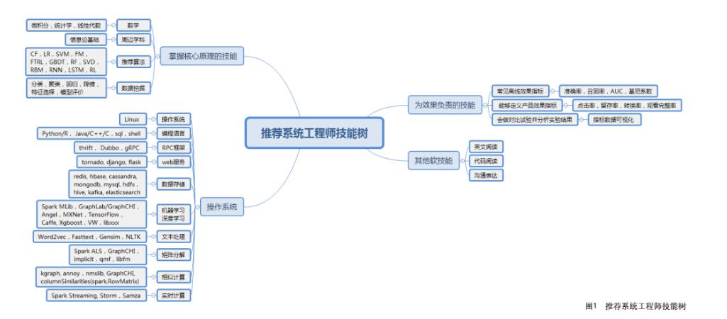 成为一名推荐系统工程师的成长路线图