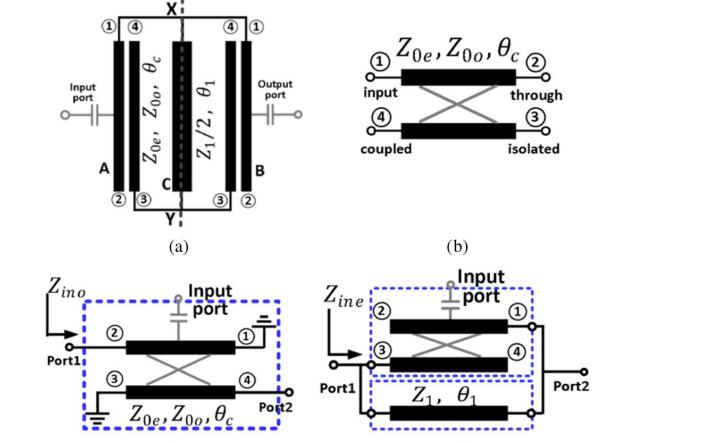 采用耦合線多模諧振器的緊湊型雙頻帶通濾波器