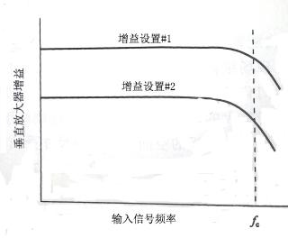 示波器的垂直放大器的重要特性及作用分析