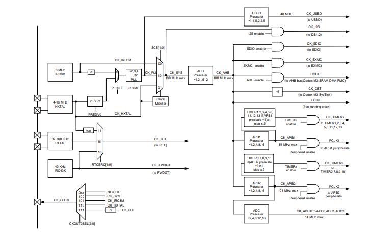 GD32F103xx ARM Cortex-M3 32位微控制器的数据手册免费下载