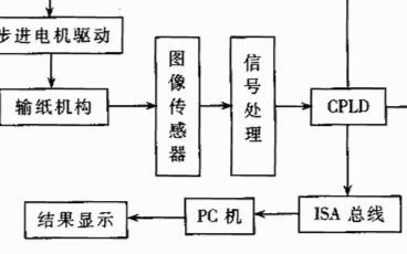 基于图像的OMR方式的工作原理及硬件设计