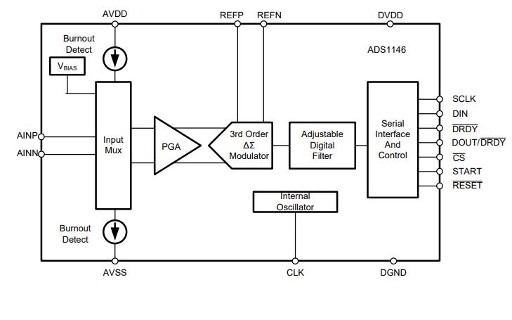ADS1146和ADS1147及ADS1148模数转换器的数据手册免费下载