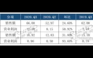 LG电子创最佳Q3销售额和营业利润,三星电子营业利润飙升58%