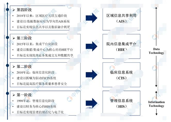 中国医疗信息化建设的四个发展阶段