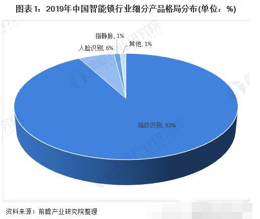 关于中国智能锁市场前景预测分析