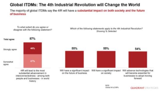 我们正进入第四次工业革命,将由物联网和人工智能等技术驱动的