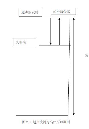 超聲波感測器測身高的原理解析