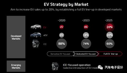 起亚的EV战略决策-电子发烧友网