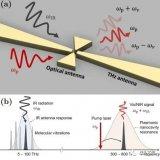 物理學家們提出了一種新型探測紅外輻射的方法