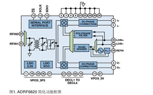 如何进行射频集成电路的电源管理