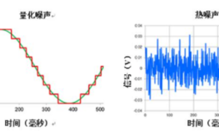 典型信号链中的常见噪声源及如何使用精密ADC进行...