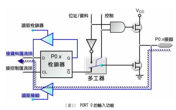 8051单片机数据输入的实现教程说明