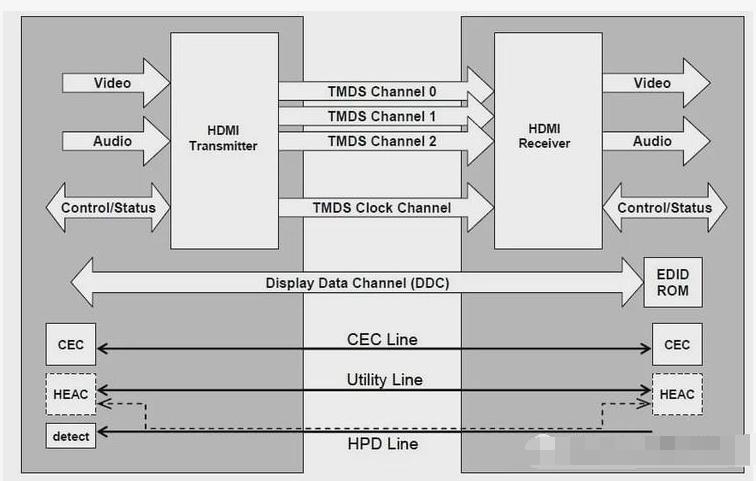 HDMI 2.1或将是光电复合缆的天下,而非单纯的铜缆