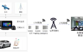 广和通qy88千赢国际娱乐模组赋能实现qy88千赢国际娱乐网约车的车载监控解决方案