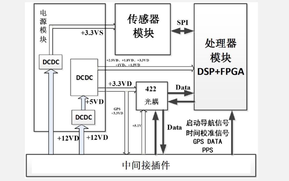 FPGA的发展概述和设计资料说明