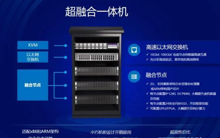 UCloud 攜手 AMAX、英特爾共同發布了一款超融合一體機
