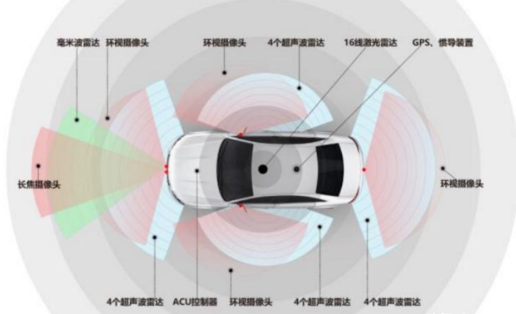 自動駕駛汽車的五大感測器是哪些