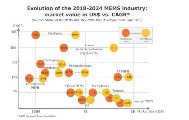 未來感測器產業發展的方向