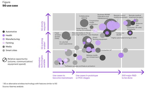 六大實例,標志著5G和IoT正在改變全球范圍內的商業模式