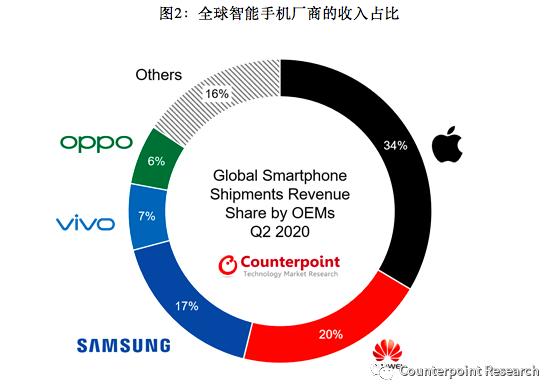 华为夺下2020年Q2智能手机第二名,归功于其在中国市场的卓越表现