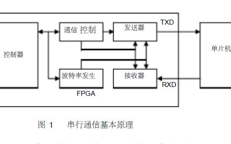 单片机与FPGA异步串行通信的实现方法