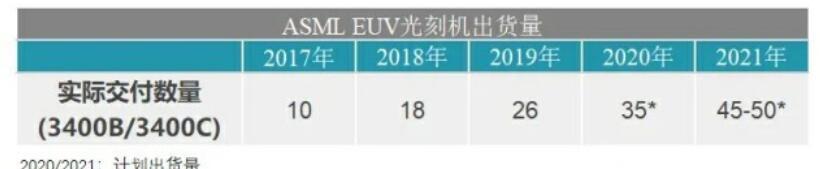 台积电采购的EUV设备已超35台占ASML过半产量