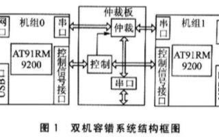 基于AT91RM9200处理器实现高可靠双机温备的应用设计