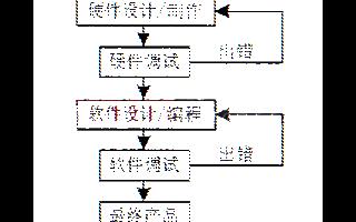 嵌入式系统底层软件可移值性设计及开发流程分析