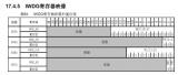 STM32单片机两种看门狗的区别和配置方法