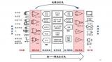 模拟信号的作用及全球模拟芯片的市场和发展