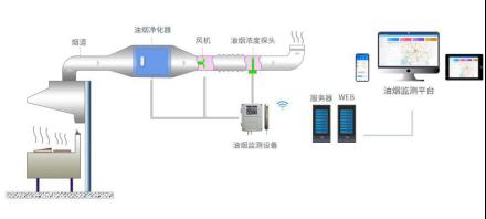 空气环境污染源整治之餐饮油烟净化器监测的应用
