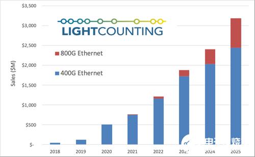预计到2028年以太网光模块行业累计出货量将达到...