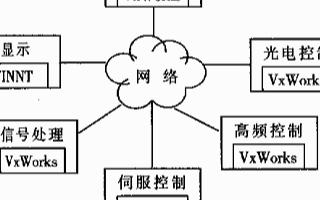基于VxWorks實現跟蹤雷達信號處理子系統的方案設計