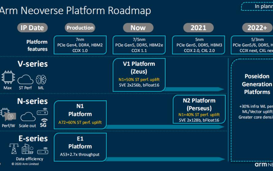 互联网巨头纷纷启用Arm CPU架构,Arm最新Neoverse V1和N2平台加速云服务器芯片自研