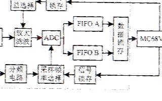 基于Linux操作系統實現40MHz數字存儲示波器的設計