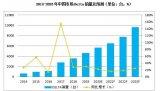 2020年中国并联机器人(DELTA)行业调研报告