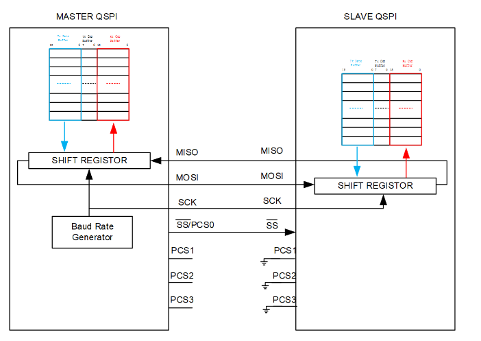 QSPI接口新增了哪些功能