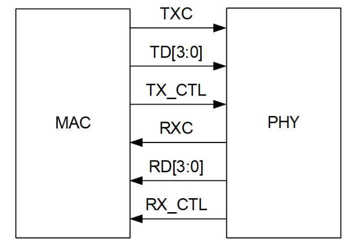 RGMII接口信號和幀格式_RGMII接口應用框圖